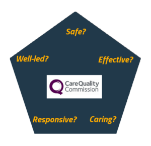 5 key questions CQC