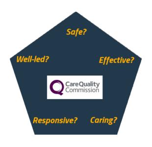 5 key questions CQC
