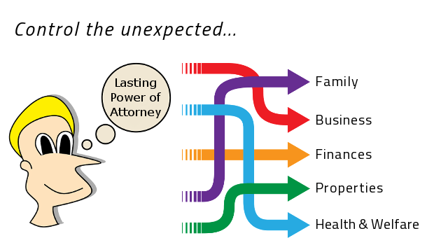 5 Key Questions On Lasting Powers Of Attorney Answered Jfh Law
