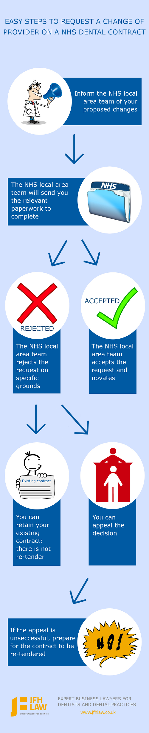 Infographic Easy steps to request a change of provider on a NHS dental contract