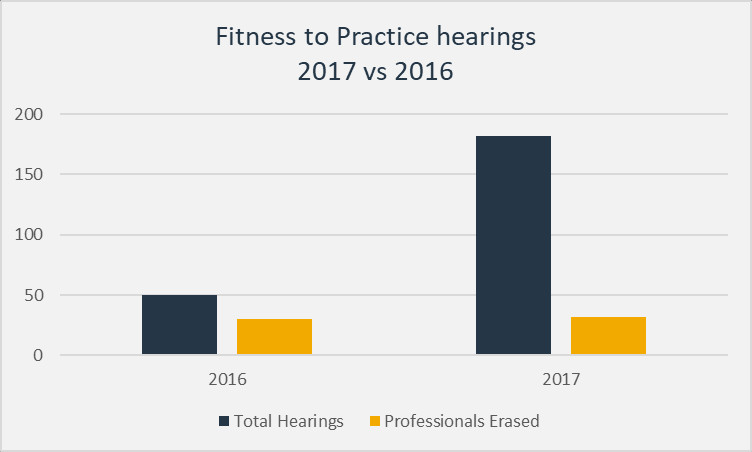 Fitness to Practice Hearings 2017 vs 2016