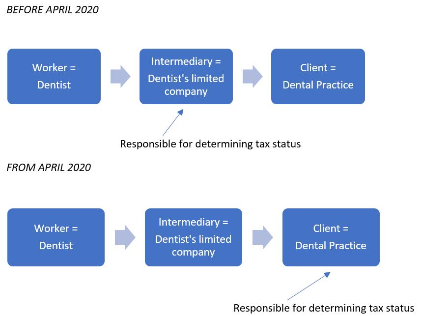 IR35 tax rules